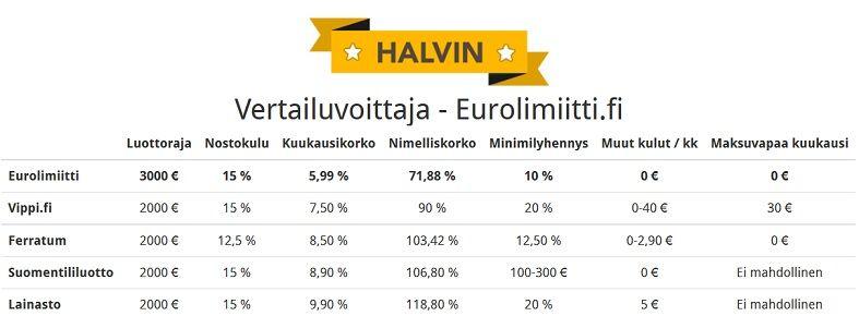 Eurolimiitti on halvin luottotili Suomessa! 4/2016.